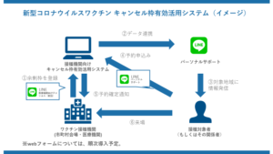 Read more about the article 全国初!LINEによる「コロナワクチン キャンセル枠有効活用システム」